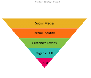 Content Strategy Impact Funnel